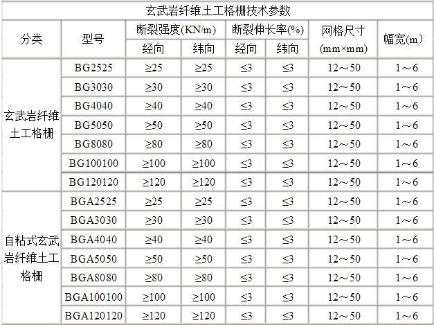 玄武岩纤维土工格栅-技术指标