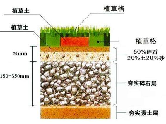 植草格施工方法
